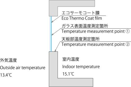 ガラス温度測定例