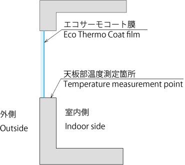 定期温度測定位置