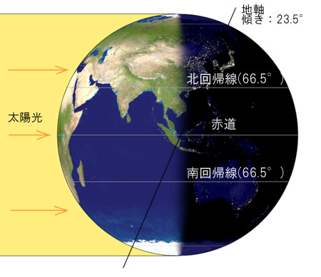 地球への太陽光照射業況
