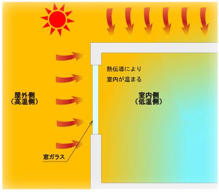 room-heat-conduction